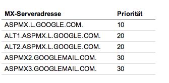 GoogleApps-MX-Serveradressen